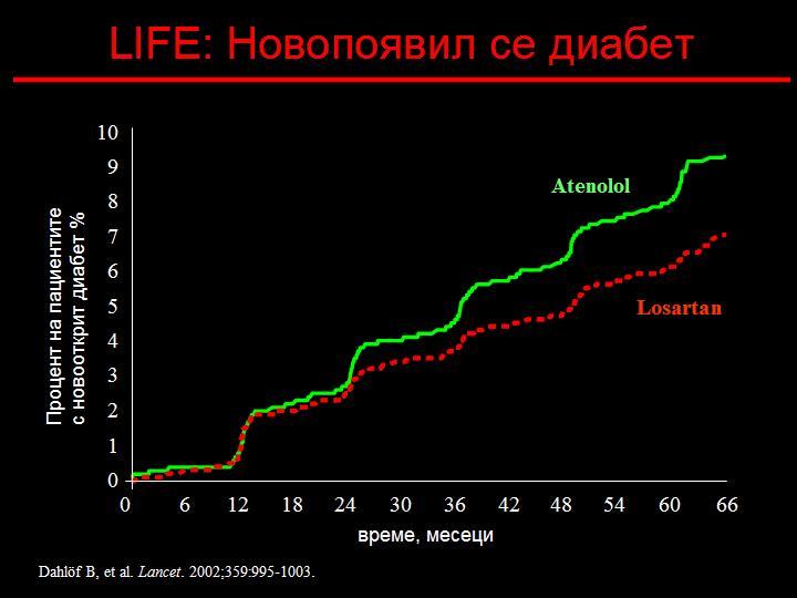 приемащите атенолол по-често развиват захарен диабет спрямо пациентите, при които е блокирана ренин