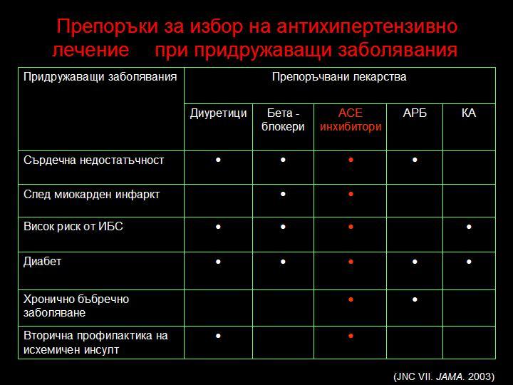 Таблица със стойности за избор на антихипертензивни лекарства