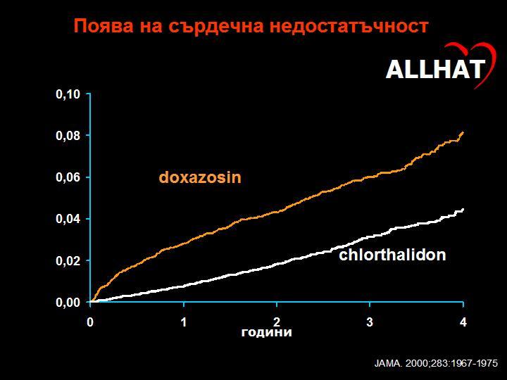 Поява на сърдечна недостатъчност при изполването на определени лекарства